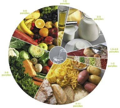A nova Roda dos Alimentos e a Diabetes